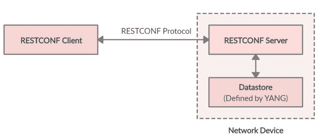 RESTCONF Components