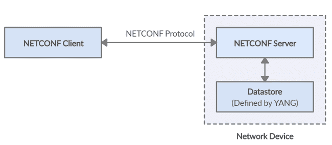 NETCONF Components