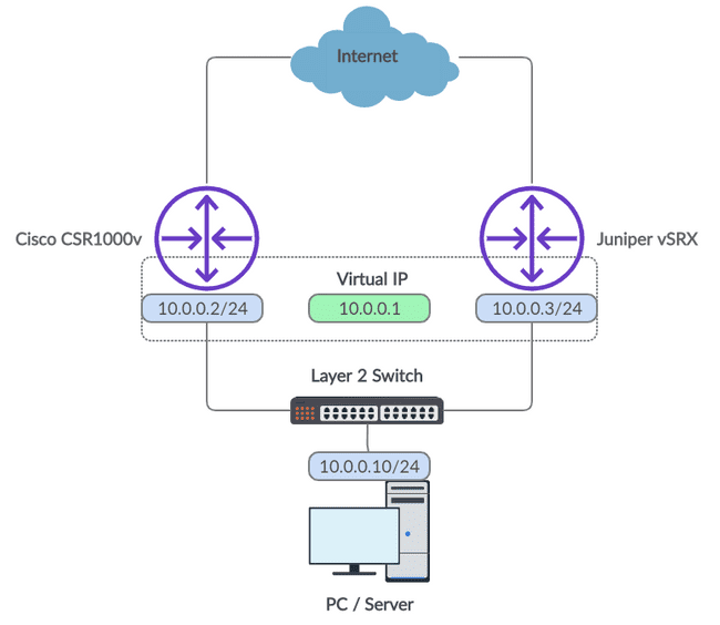 VRRP Network Diagram